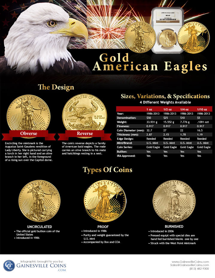 Gold eagles infographic