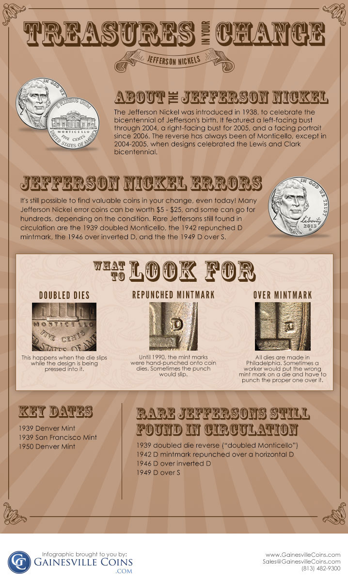Jefferson Nickel infographic