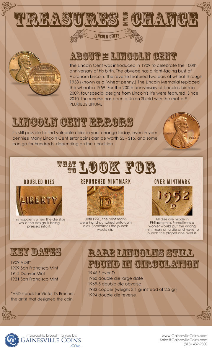 Lincoln Cents Infographic | Gainesville Coins