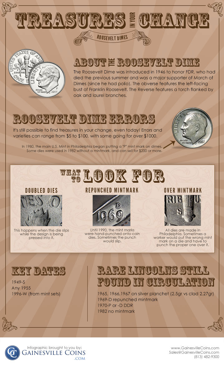 Roosevelt Dimes infographic