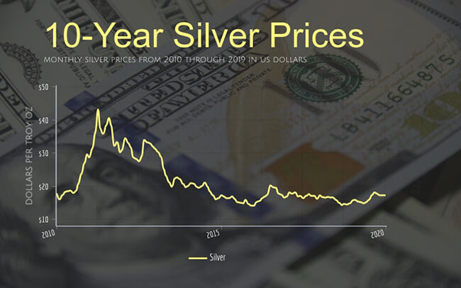 monthly silver prices from 2010 through 2019 in US dollars