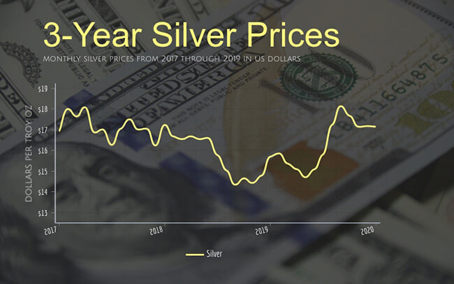 monthly silver prices from 2017 through 2019 in US dollars