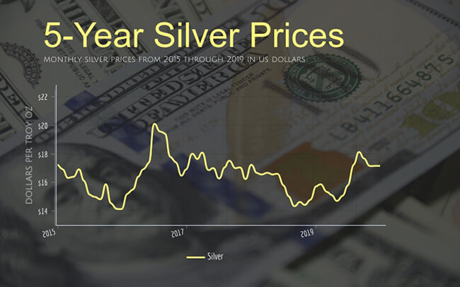 monthly silver prices from 2015 through 2019 in US dollars