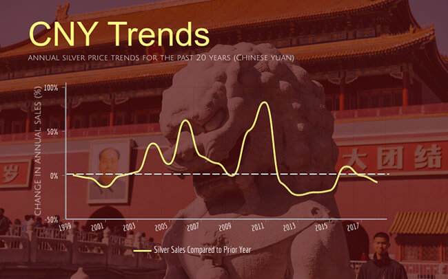 annual silver sales trends for the past 20 years in Chinese yuan
