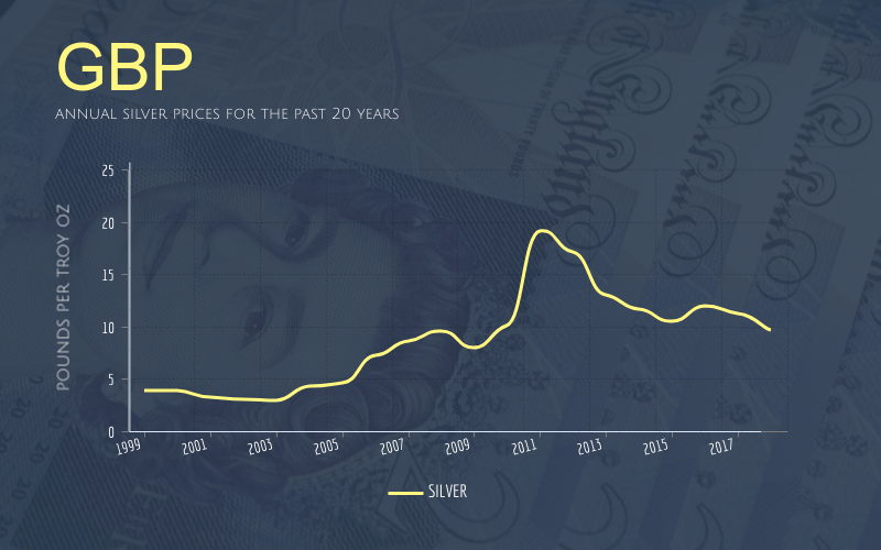 annual silver prices for the past 20 years in British pounds