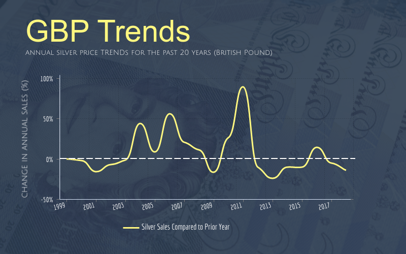 annual silver sales trends for the past 20 years in British pounds