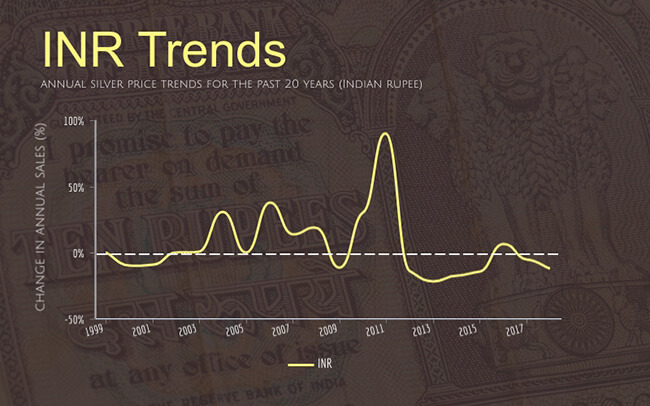 annual silver sales trends for the past 20 years in Indian rupees
