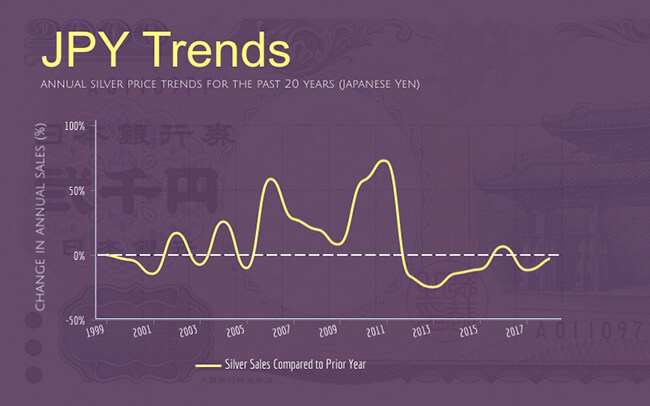 annual silver sales trends for the past 20 years in Japanese yen